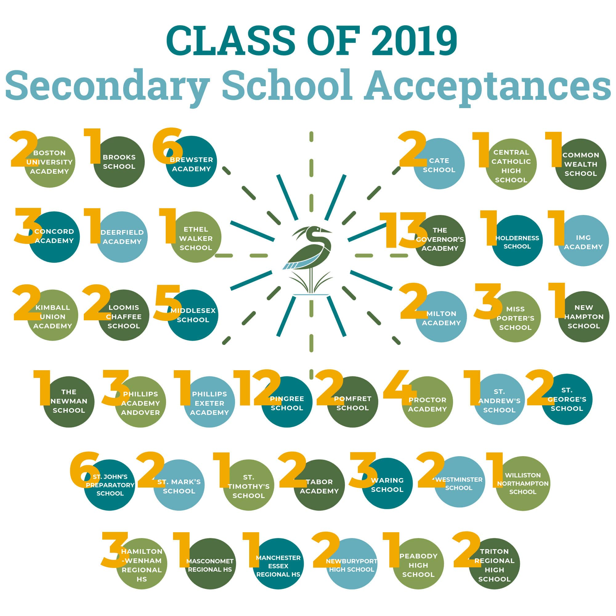 Chart of Secondary School Acceptances from the Class of 2019