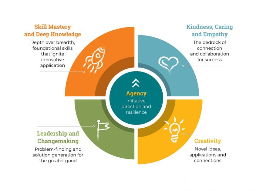Brookwood School Strategic Plan model infographic